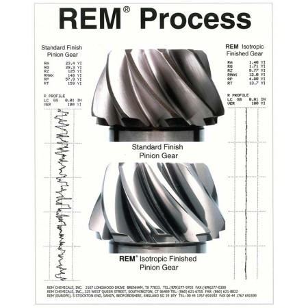 Изометрический процесс обработки REM Isotropic Super Finishing (ISF ) от Revolution Gear & Axle